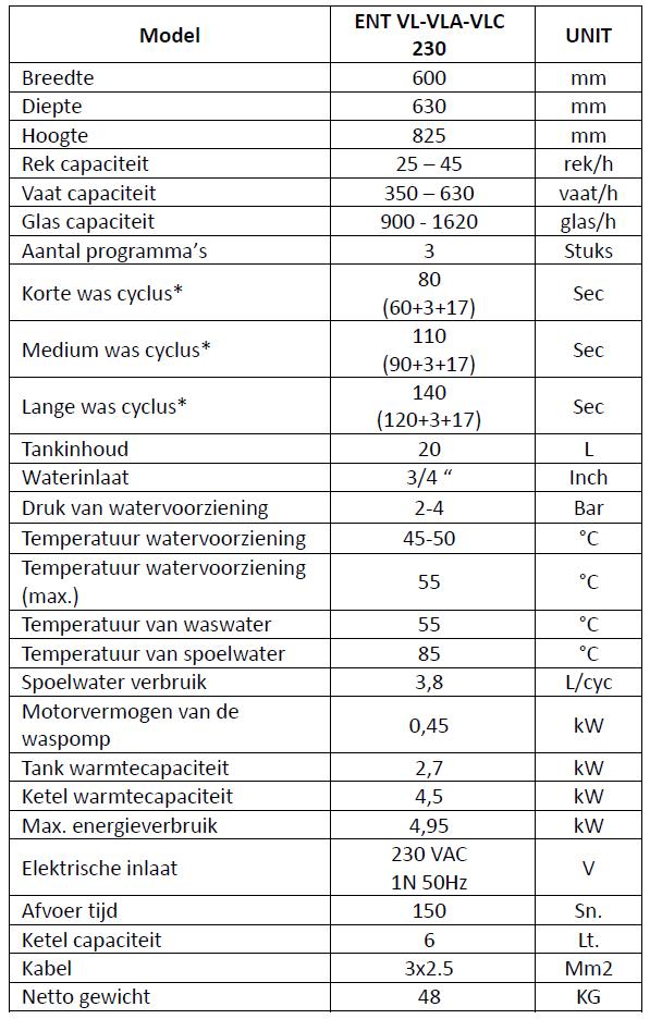 technische beschrijving vaatwasmachine glazenspoelmachine